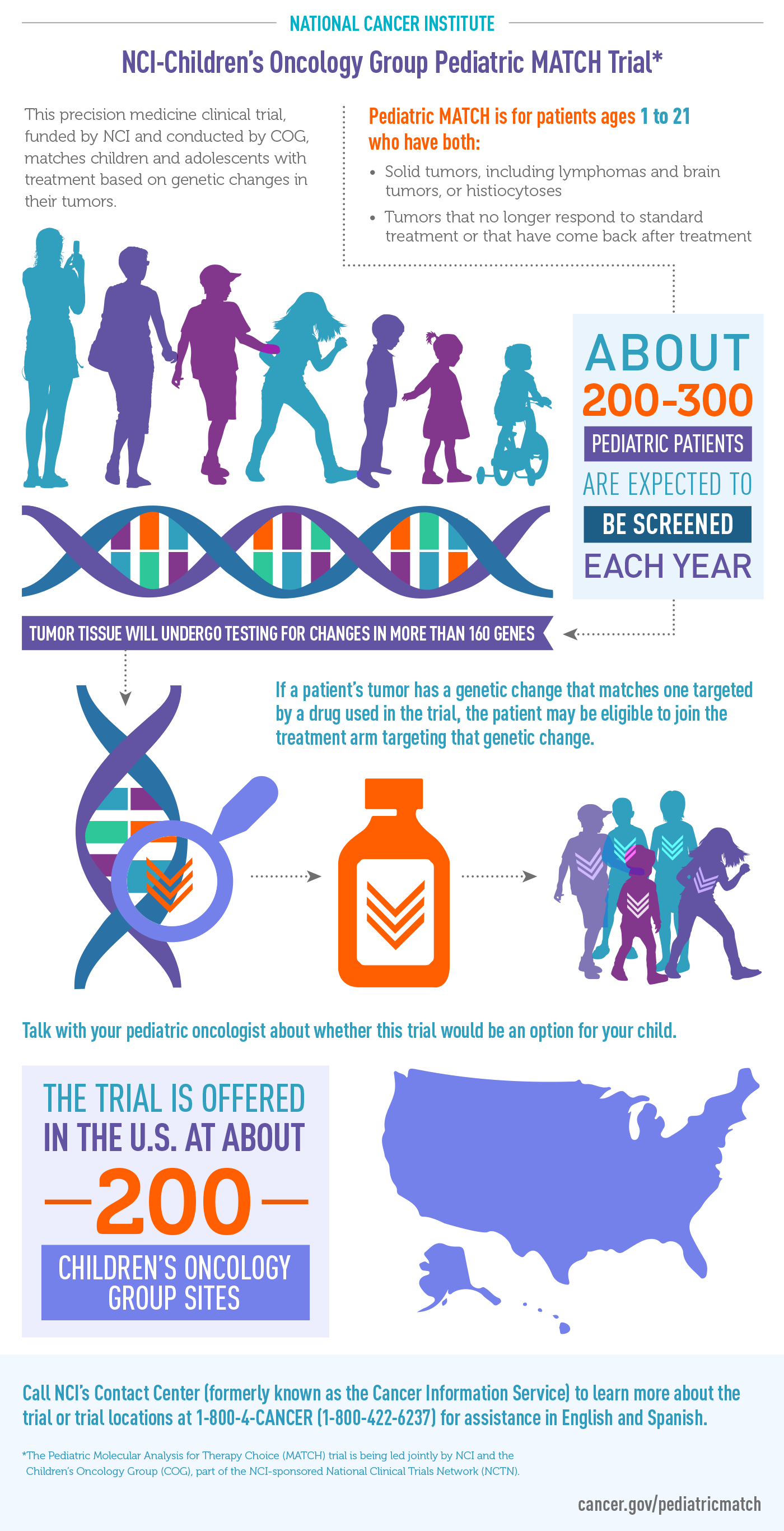 Pediatric Match Infographic