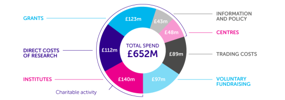 Caner Research UK's 2017/18 Budget spend by sector (total £652m)