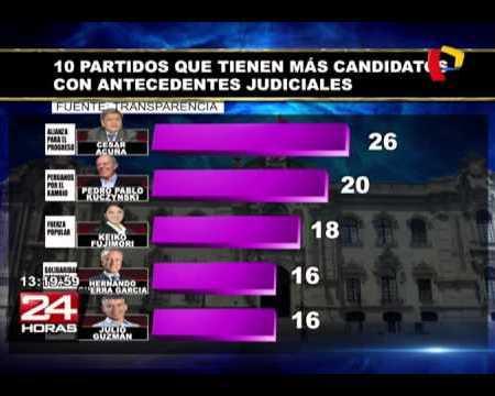 119 candidatos al Congreso con antecedentes judiciales
