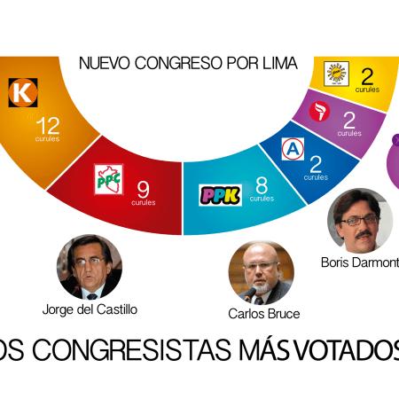 IDICE: Candidatos al Congreso con mayor votación por Lima