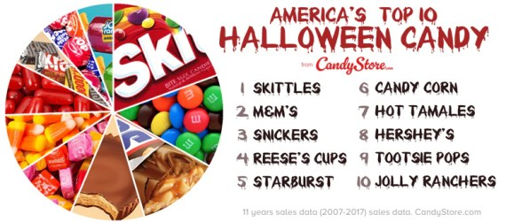 Halloween Candy Top Ten in America