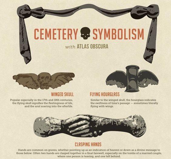 Imagen explicando el simbolismo en los cementerios en una web de documentación para escritores