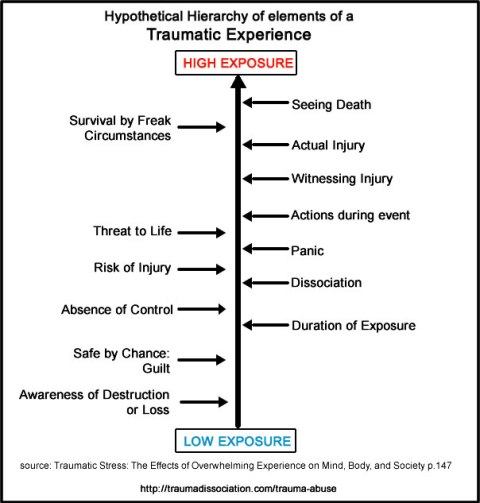Different Types of Trauma