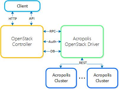Openstack Acropolis integrated stack