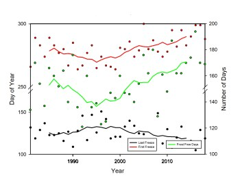 Figure 2 graph