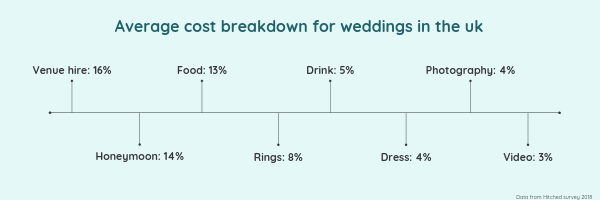 AVERAGE WEDDING COSTS (1)