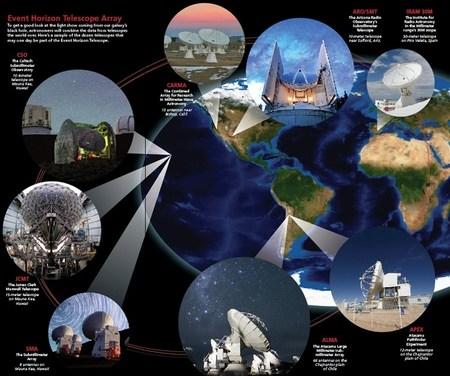 Event Horizon Telescope (EHT)