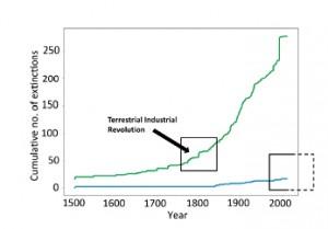 Extinction chart