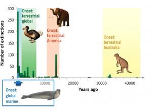 Extinctions graphic