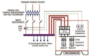 VAR Manager Capacitor System | MultiStep Capacitor