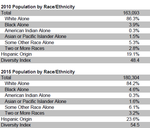 City Of Cape Coral Population