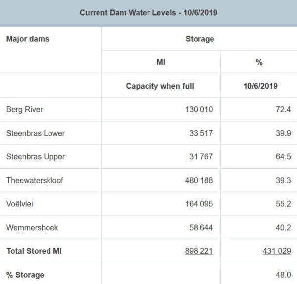 Dam levels 5 600x574 - Cape dam levels on the rise