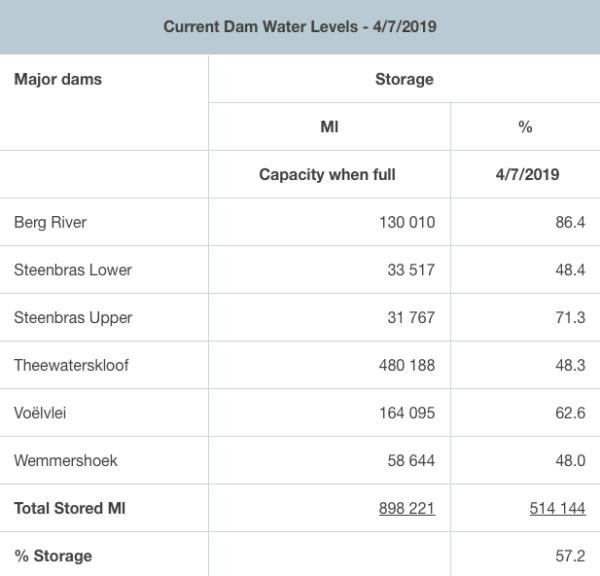 Screen Shot 2019 07 04 at 2.59.41 PM 600x576 - Cape dam levels near 60%