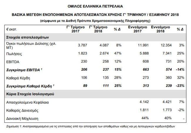 ΕΛΠΕ: Αποτελέσματα γ' τριμήνου / εννεαμήνου 2018