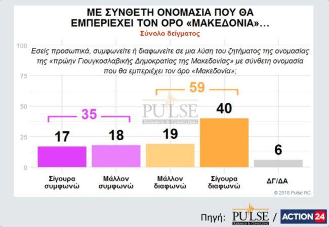 "Pulse: Διψήφιο προβάδισμα ΝΔ - ""Όχι"" στον όρο Μακεδονία λέει το 59%"