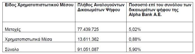 Alpha Bank: Με 5,90% στα δικαιώματα ψήφου η BlackRock