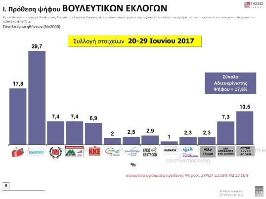 MRB: Διψήφιο προβάδισμα για τη ΝΔ έναντι του ΣΥΡΙΖΑ