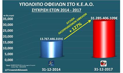 Γ. Βρούτσης: Οι ληξιπρόθεσμες οφειλές στα Ταμεία εκτινάχθηκαν στα 31,3 δισ. ευρώ
