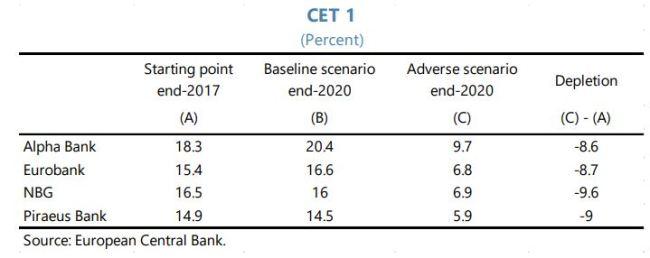 ΔΝΤ: Οι ελληνικές τράπεζες θα πρέπει να εξετάσουν την άντληση κεφαλαίων