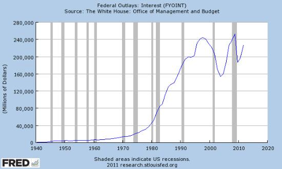 Γιατί το δημόσιο χρέος δεν μπορεί να εξυπηρετηθεί