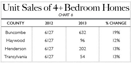 Unit Sales of 4+ Bedroom Homes