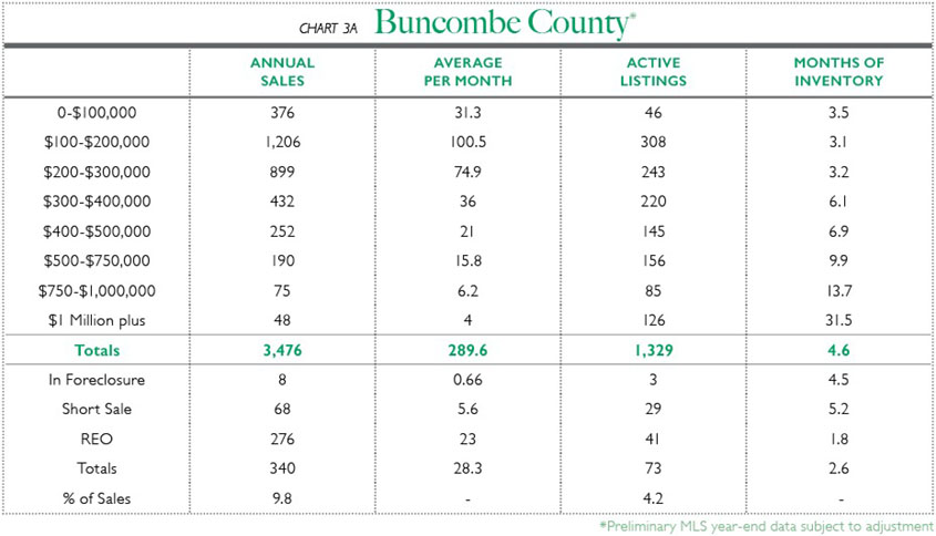 Chart 3A - Buncombe County