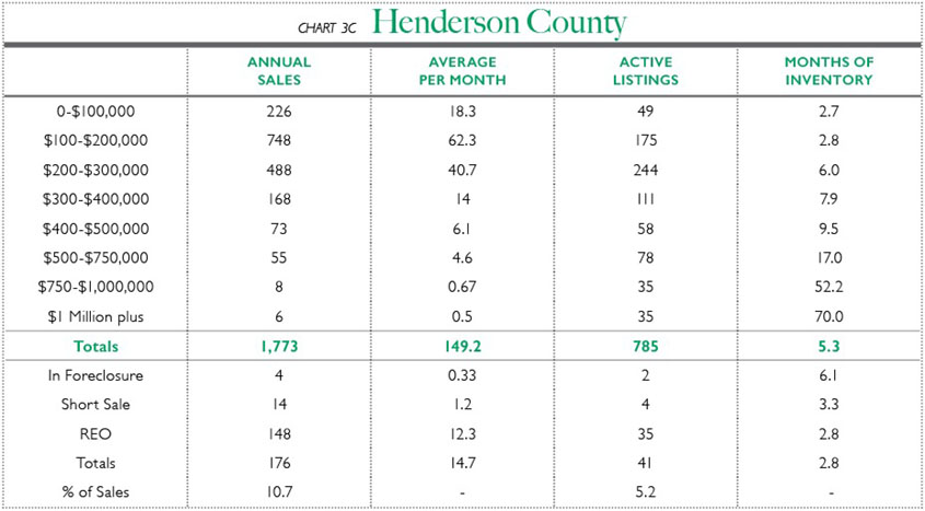Chart 3C - Henderson County