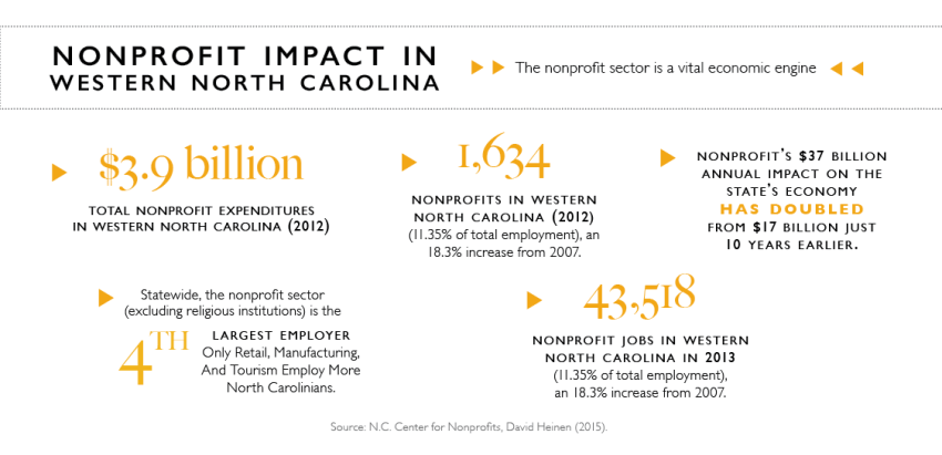 some stats on Western NC