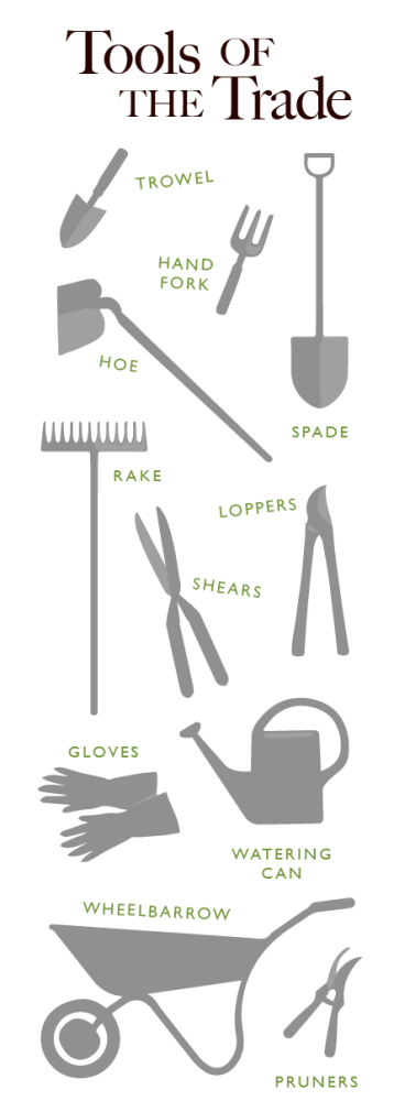 Can you identify all the garden tools in this diagram?