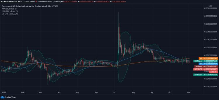 Dogecoin Price History Graph / Dogecoin Is On A Massive ...