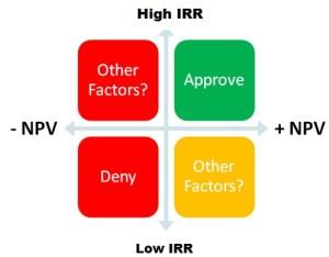 IRR Decision Rule