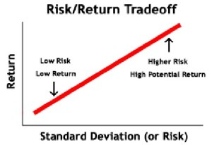 Portfolio risk and reward