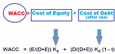 capital budgeting techniques definition