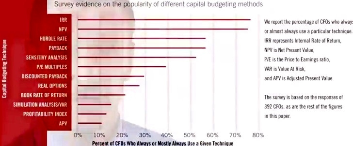 Capital budgeting techniques usage