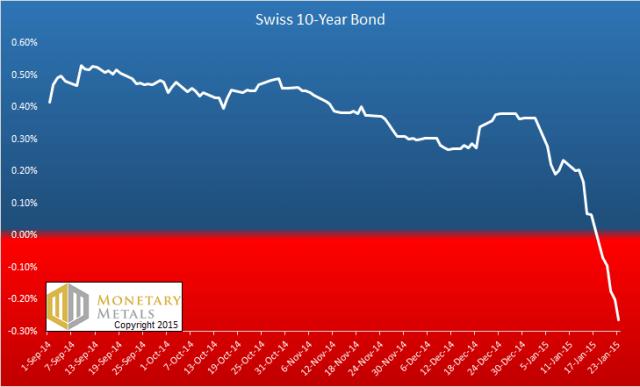 Swiss 10-year history