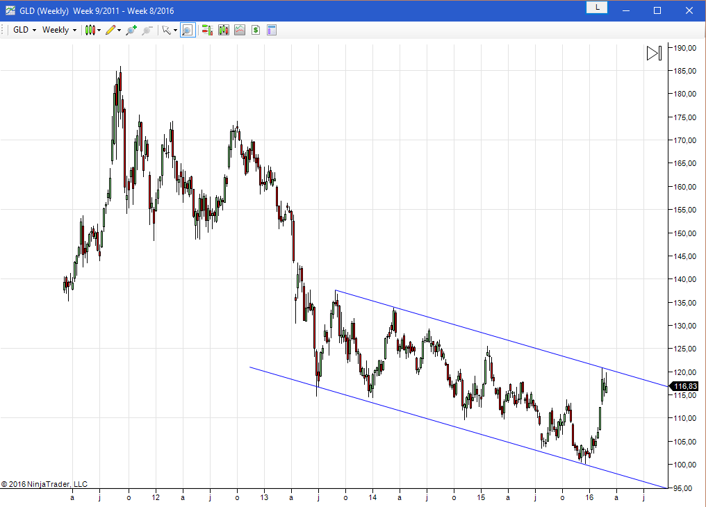 Is Gold On The Eve Of A Multi-Year Rally