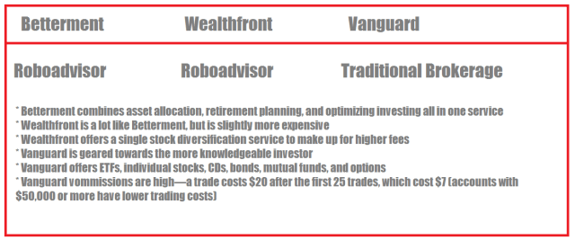 Betterment vs Wealthfront vs Vanguard