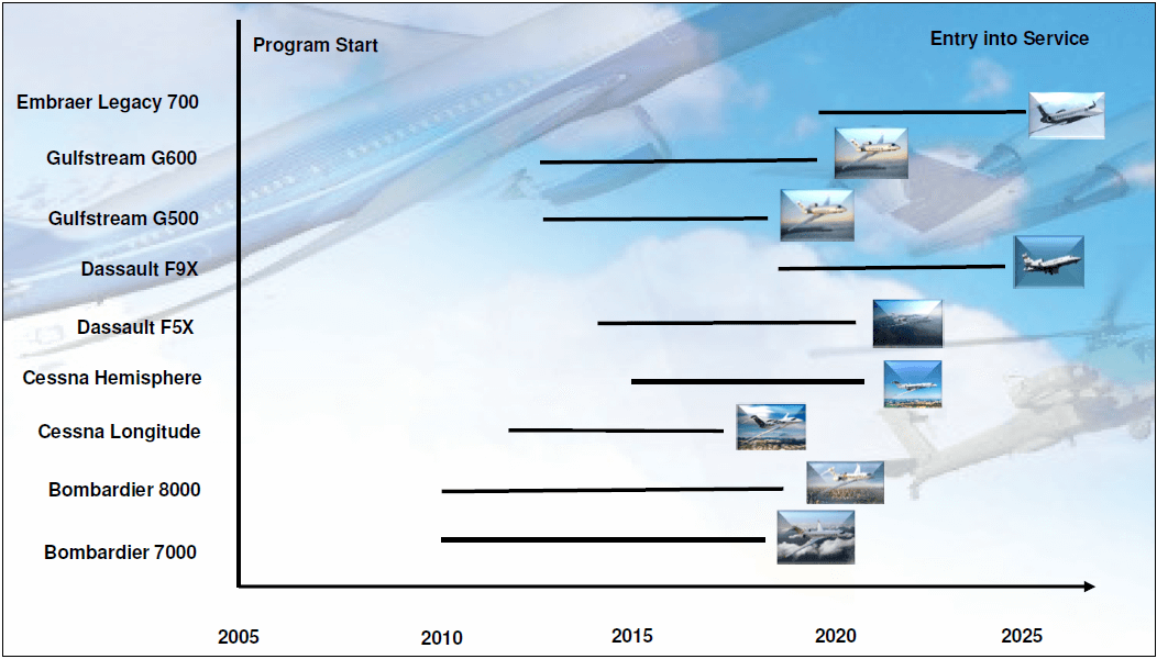 Exhibit 4: New Planned Business Jet Programs