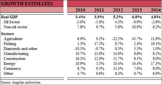 Eagle Stone Growth Estimates