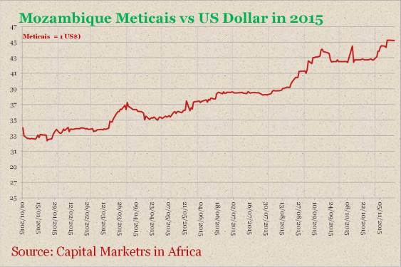 Mozambique Currency Against US Dollar in 2015