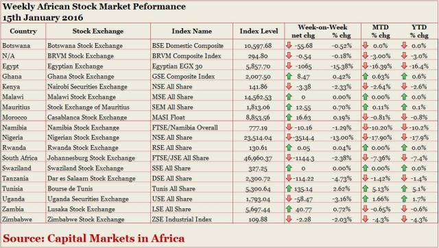 AfricanStockPerformance_15th_January_2016