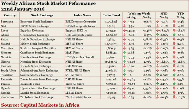 AfricanStockPerformance_22nd_January_2016