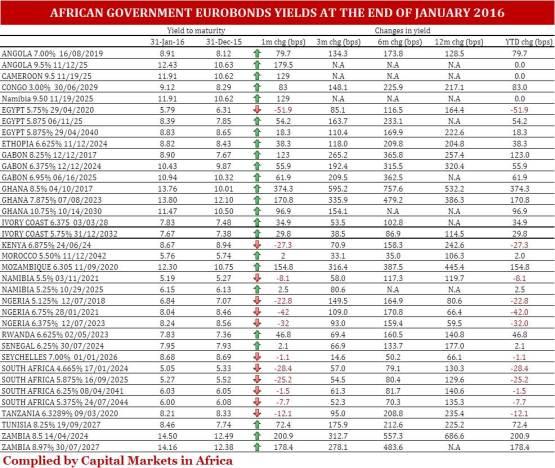 African_Sovereign_Eurobond_end_January_2016