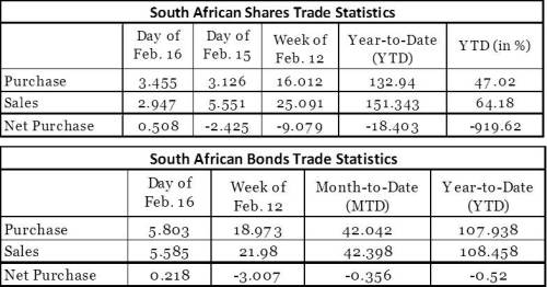SouthAfricanShares_Bonds_TradingStatistics