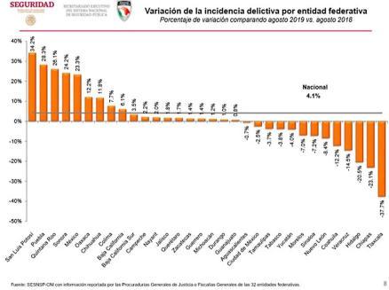Tlaxcala ocupa el 1er lugar en reducción de incidencia delictiva