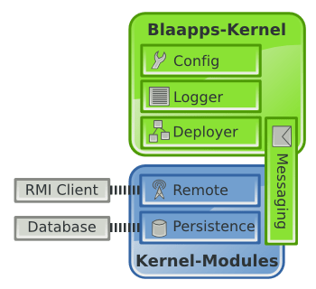 Blaapps Architecture