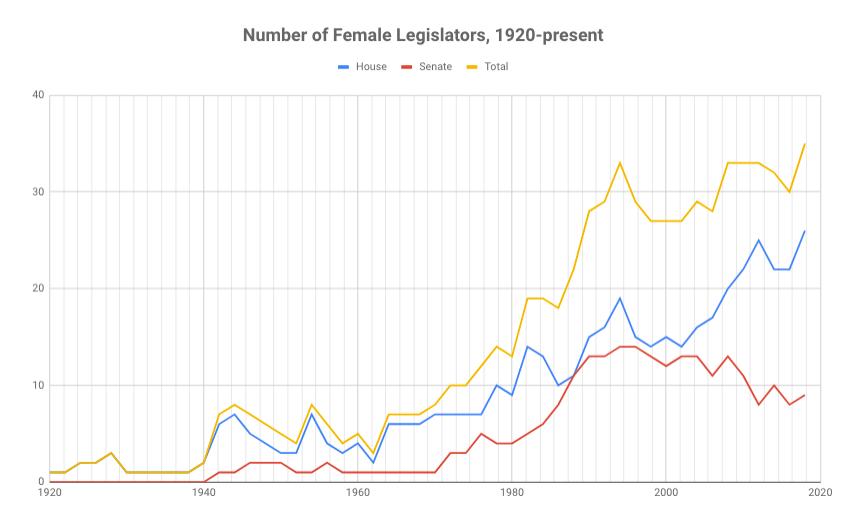 Number of Female Legislators, 1920-present