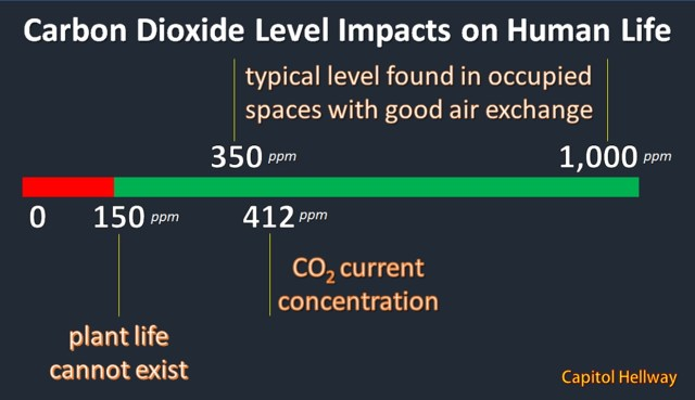 Carbon Dioxide Level Impacts on Human Life