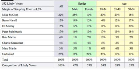 (Source: King 5/SurveyUSA poll)