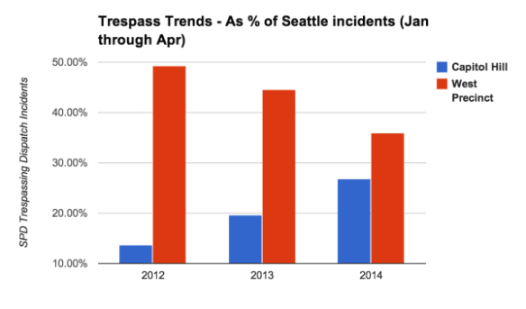 (Source: CHS/data.seattle.gov)